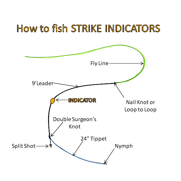 nymph fishing with an indicator