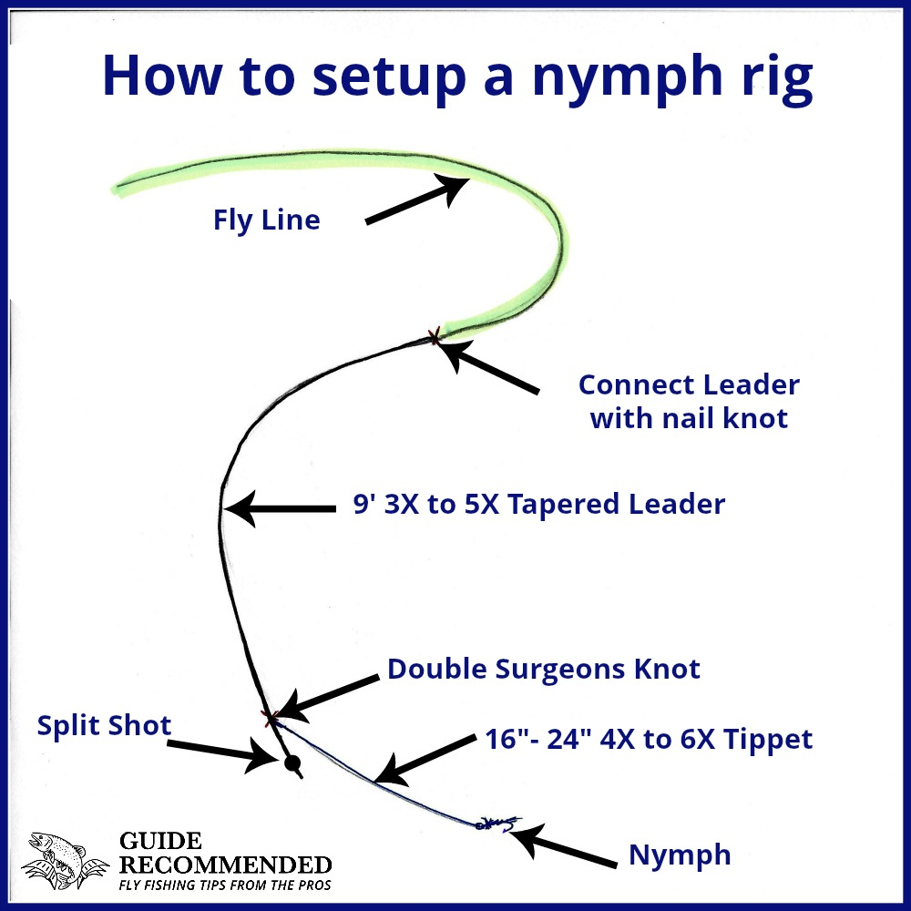 How To Tie and Fish a Traditional Nymphing Rig