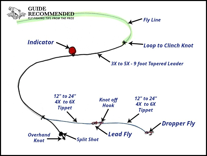 A complete guide to stillwater nymphing guide recommended for Trout fishing line setup