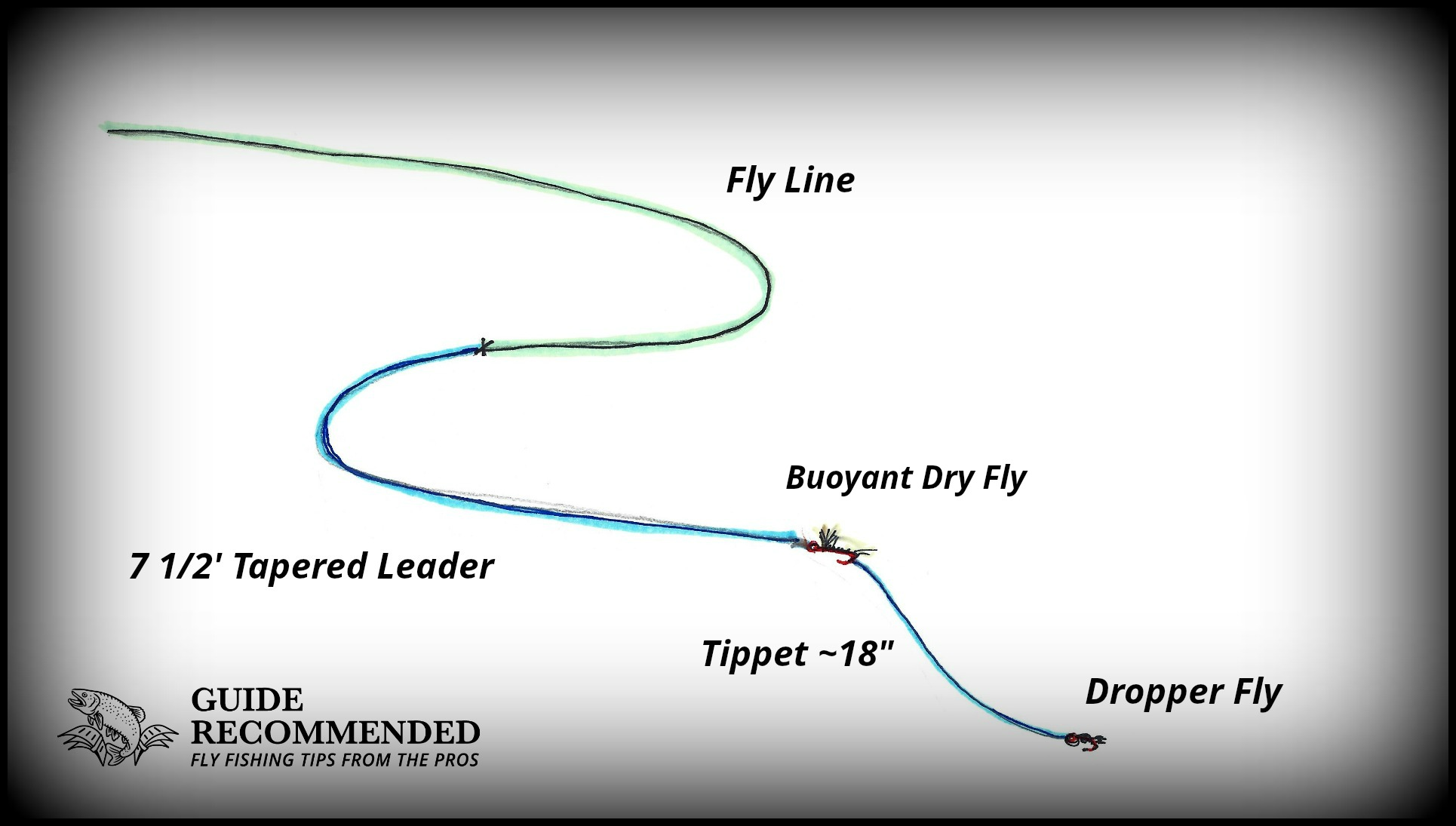 Rig a DRY FLY with Dropper