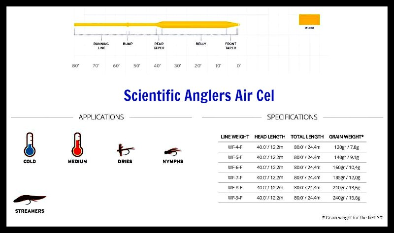 Scientific Anglers Air Cel Taper