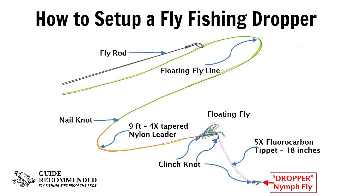 Setup Fly Fishing for Dry Fly with Dropper