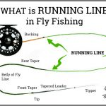 what running line fly fishing