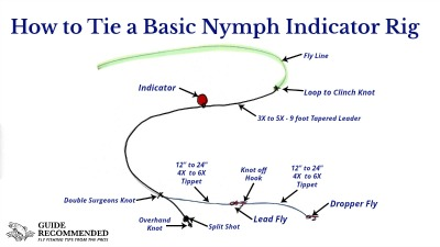 How to tie a basic fly fishing nymph indicator rig