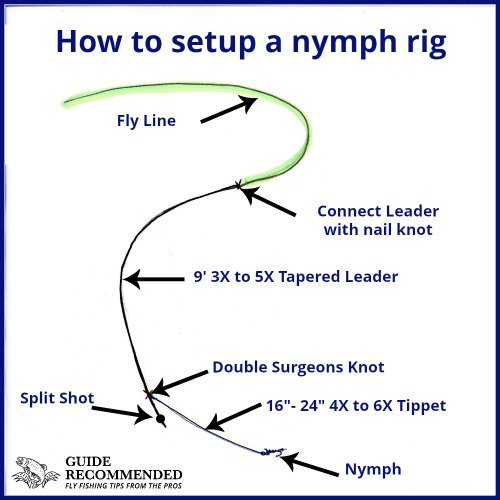 how to setup nymph rig