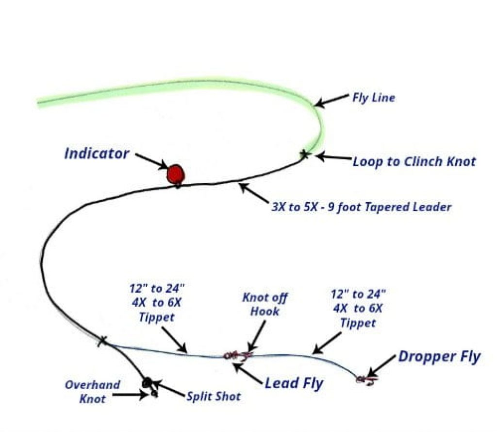 using an indicator fly fishing