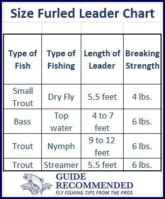 Size Furled Leader Chart