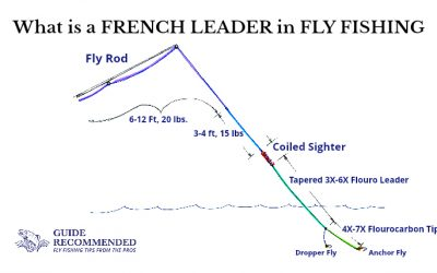 What is a French Leader in Fly Fishing?