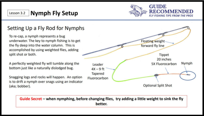 Setup a Fly Rod for Nymph Fishing
