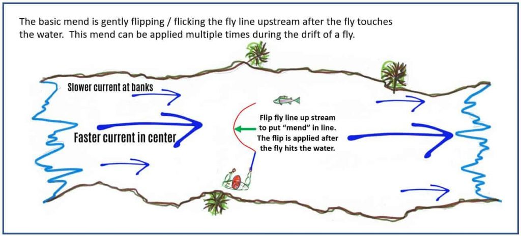 What is a Mend in Fly Fishing
