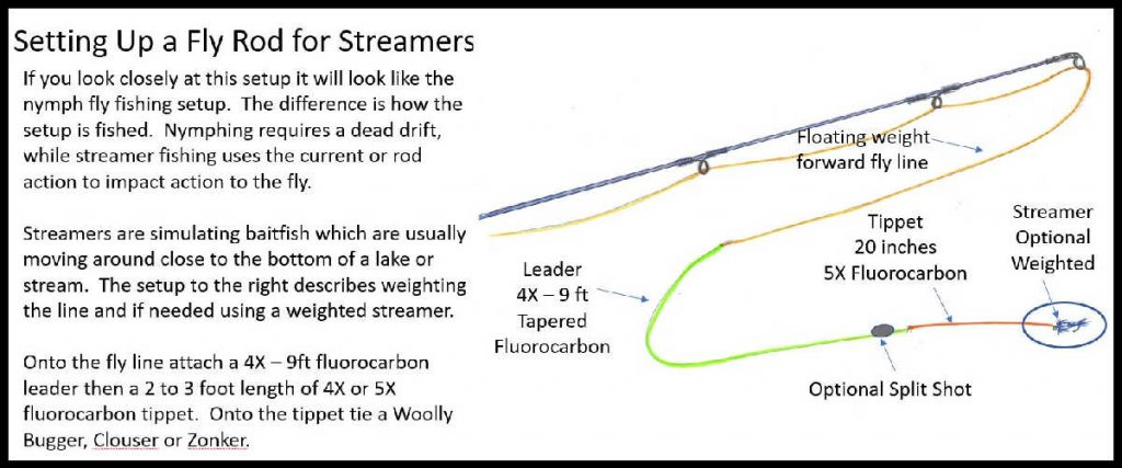 Setting up a Fly Rod for Streamers