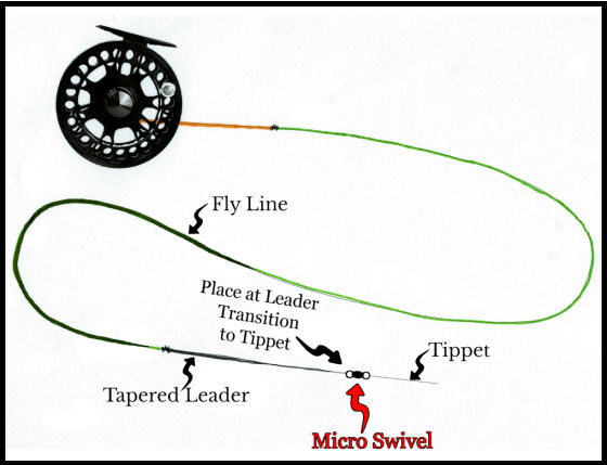 where to place a swivel fly fishing