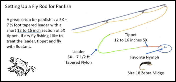 Setting Up a Fly Rod to Nymph for Panfish