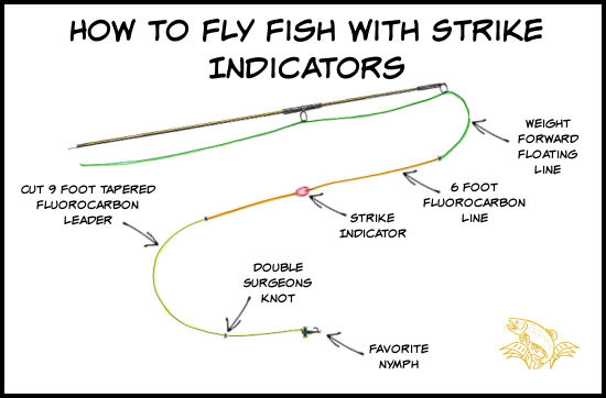 How to Fly Fish with Strike Indicators
