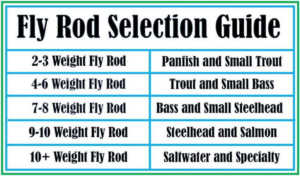 Fly Rod Selection Guide