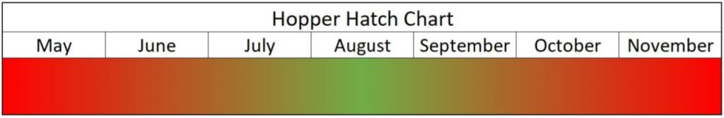 Hatch Chart for Hoppers
